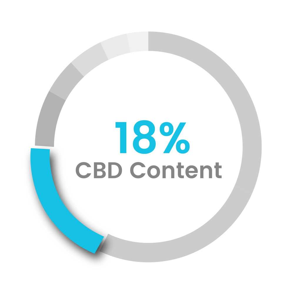 18% Whole Plant CBD Global