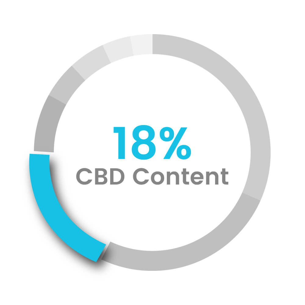 18% cbd whole plant contents CBD Global