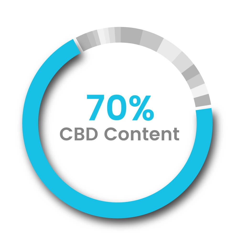 70% cbd distillate broad spectrum oil CBD Global