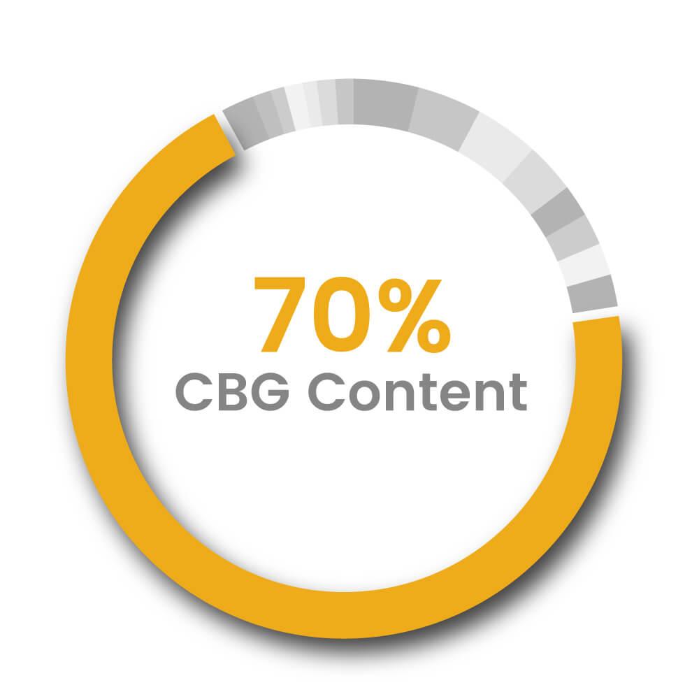 70% cbg distillate broad spectrum oil CBD Global