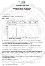 Certificate Of Analysis CBD Global