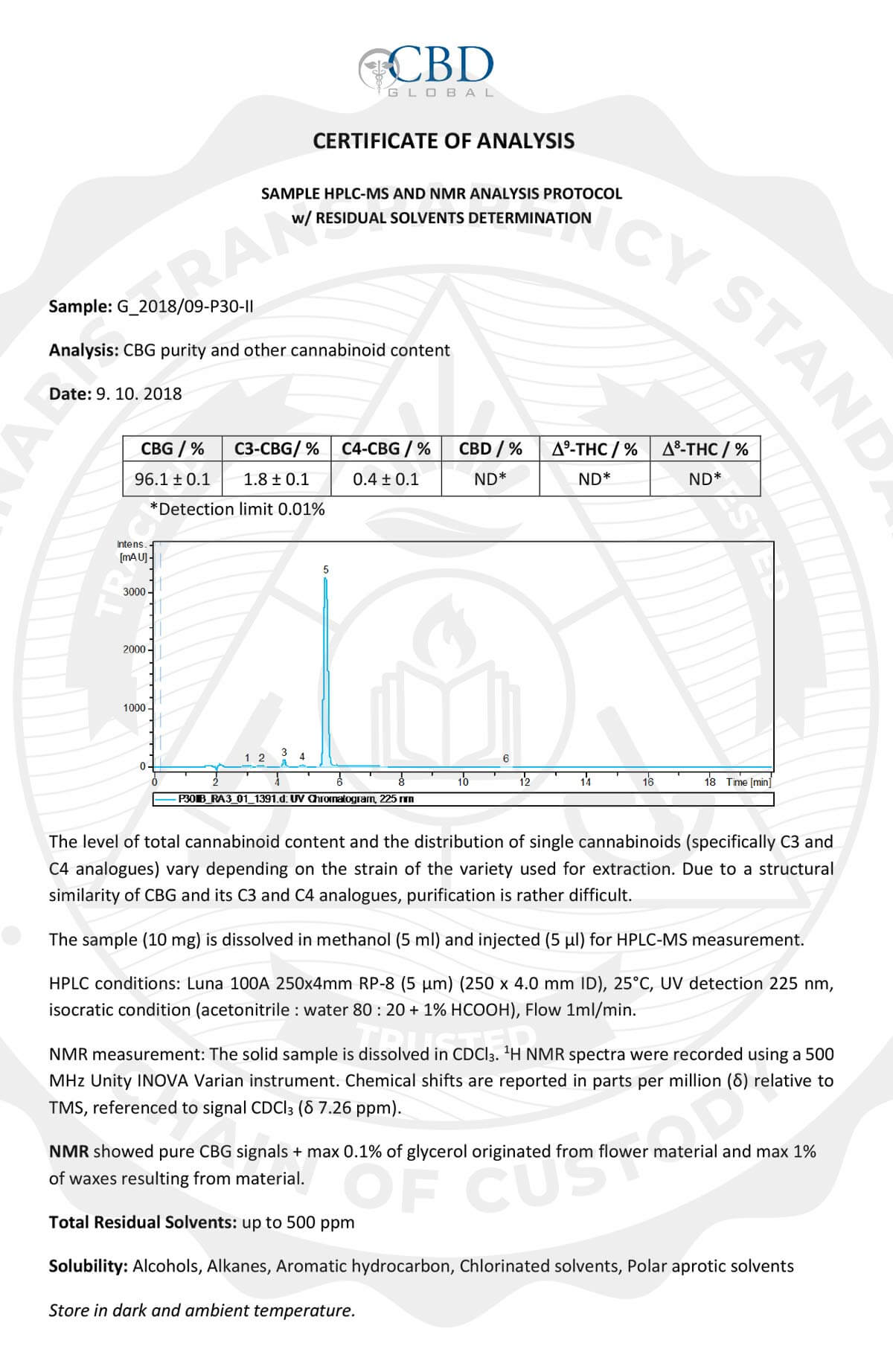 Certificate Of Analysis CBD Global